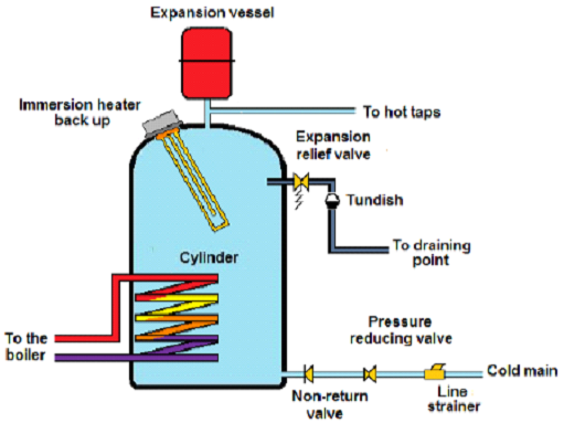 unvented-cylinders